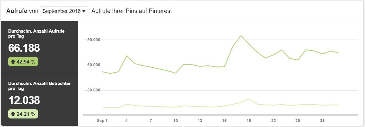 Pinterest Analytics Aufrufe