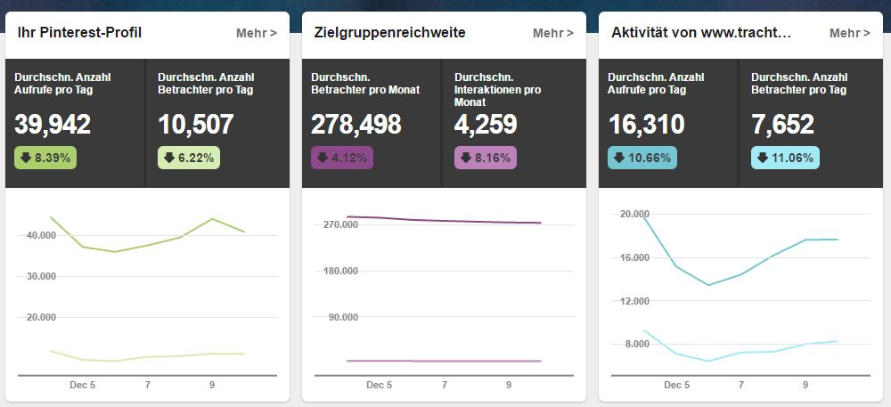 Pinterest Analytics Übersicht
