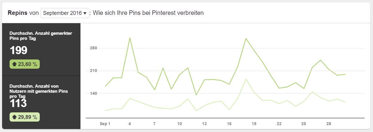 Pinterest Analytics Repins