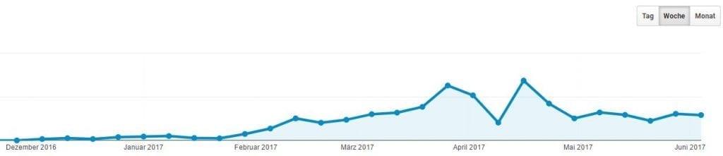 Trendgrafik Pinterest Traffic